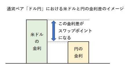 通貨ペア「ドル円」における米ドルと円の金利差
