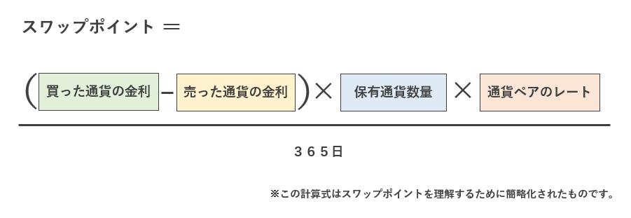 スワップポイントの計算式