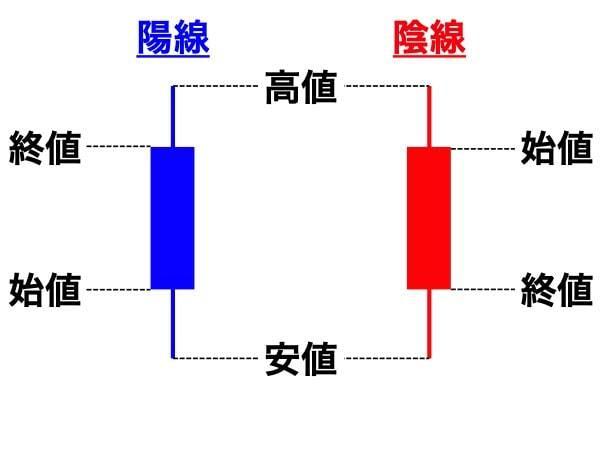ロウソク足の種類