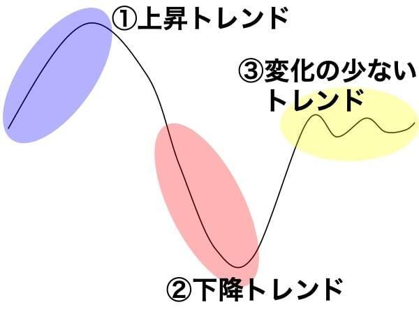 3つのトレンド
