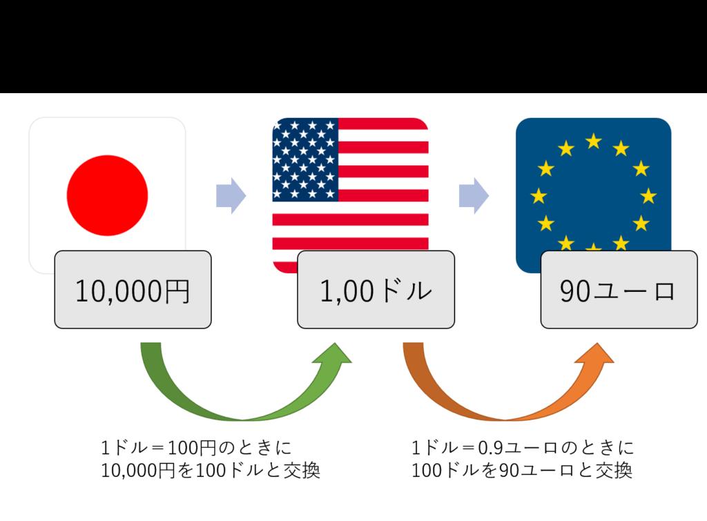 円をユーロに交換するときの流れ