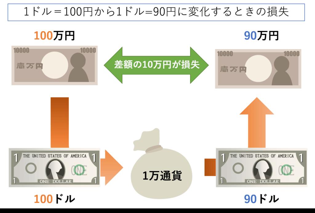 ドルが100円から90円に変化するときの損失