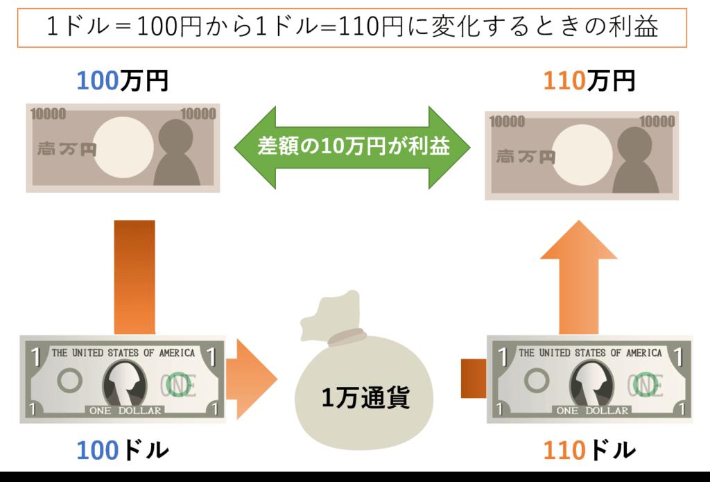 ドルが100円から110円に変化するときの利益