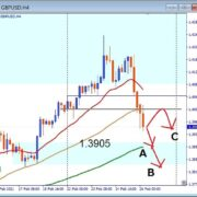 GBPUSD, 1.3905 support