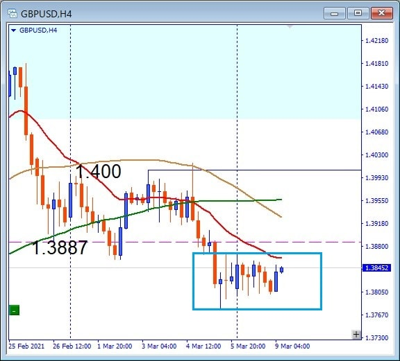 GBPUSD, BOX area is being formed