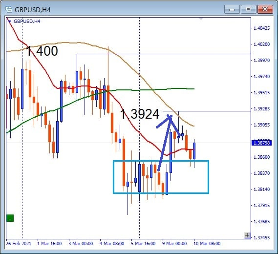 Subsequent GBPUSD