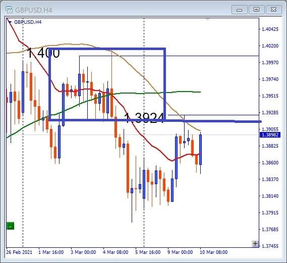GBPUSD Trade 2