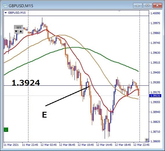 GBPUSD Trade