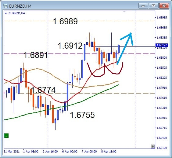 Subsequent EURNZD