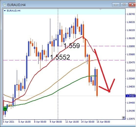 Subsequent EURAUD