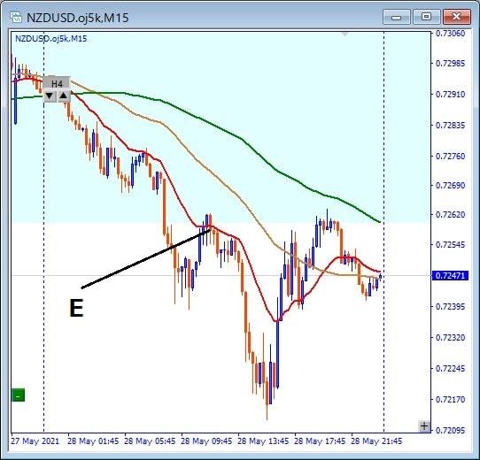 NZDUSD trade