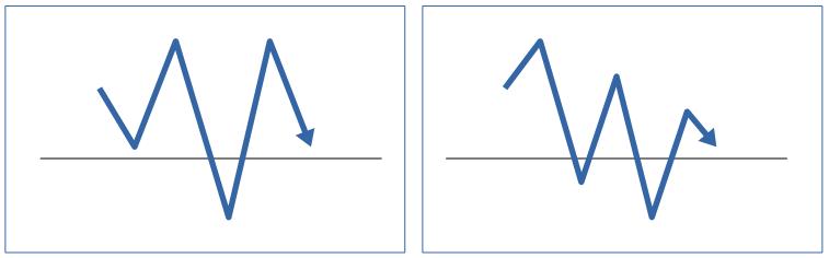 上のチャート画像の赤丸(コマ足)部分を短期足で拡大して見てみた際